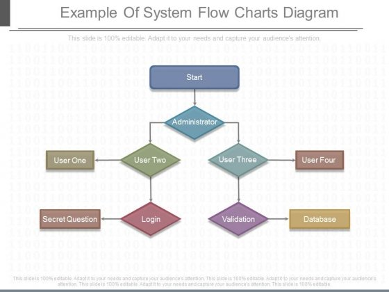Example Of System Flow Charts Diagram