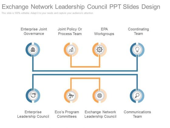 Exchange Network Leadership Council Ppt Slides Design
