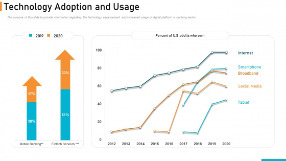 Executing Online Solution In Banking Technology Adoption And Usage Summary PDF