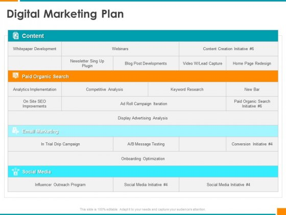 Executing Organization Commodity Strategy Digital Marketing Plan Diagrams PDF