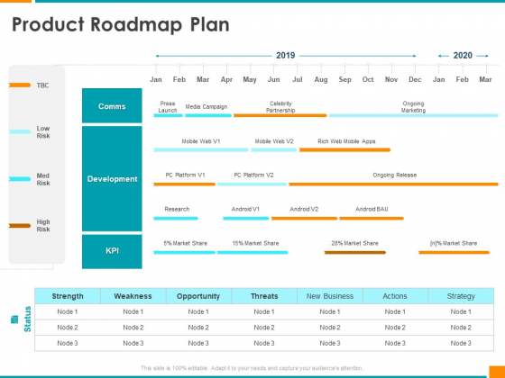 Executing Organization Commodity Strategy Product Roadmap Plan Slides PDF