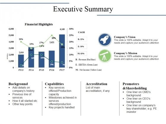 Executive Summary Ppt PowerPoint Presentation Gallery Good