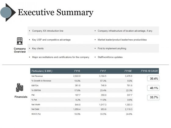 Executive Summary Ppt PowerPoint Presentation Outline Elements