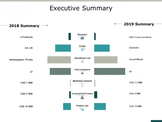 Executive Summary Ppt PowerPoint Presentation Styles Graphic Images