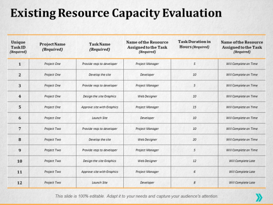 Existing Resource Capacity Evaluation Ppt PowerPoint Presentation Layouts Graphics Download