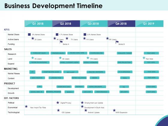 Expansion Oriented Strategic Plan Business Development Timeline Ppt PowerPoint Presentation Inspiration Visual Aids PDF