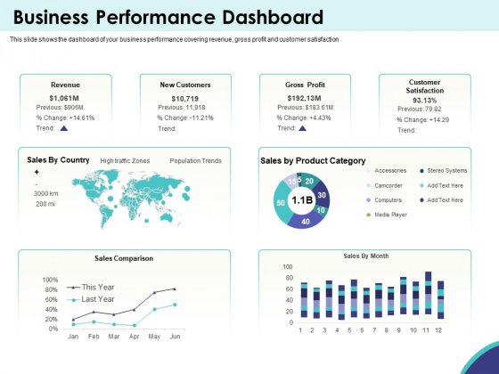 Expansion Oriented Strategic Plan Business Performance Dashboard Ppt PowerPoint Presentation Styles Icon PDF