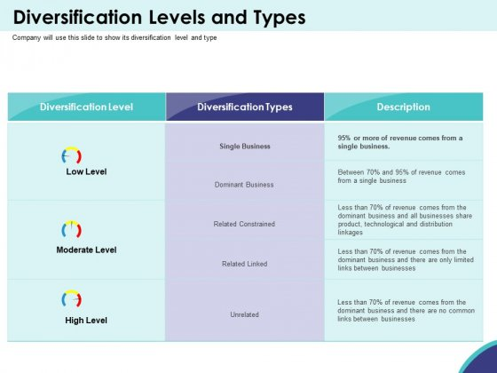 Expansion Oriented Strategic Plan Diversification Levels And Types Ppt PowerPoint Presentation Gallery Elements PDF