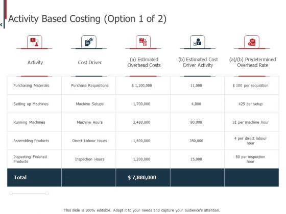 Expenditure Administration Activity Based Costing Ppt Layouts Mockup PDF
