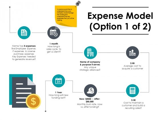 Expense Model Ppt PowerPoint Presentation Layouts Vector