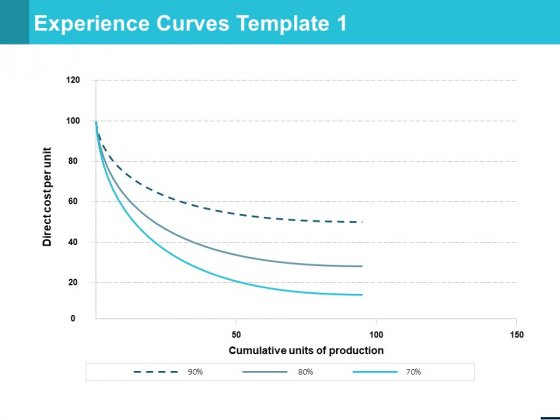 Experience Curves Template Business Ppt PowerPoint Presentation Professional Grid