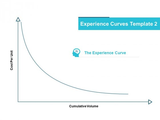 Experience Curves Template Management Ppt PowerPoint Presentation Inspiration Clipart