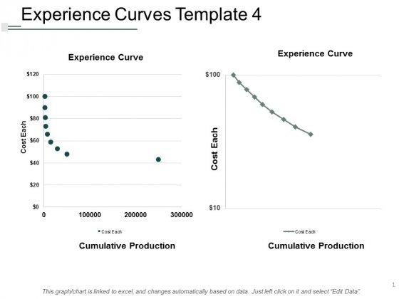 Experience Curves Template Marketing Ppt Powerpoint Presentation Show Inspiration