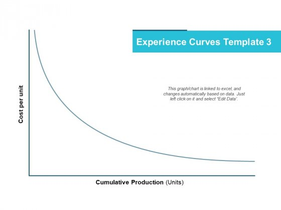 Experience Curves Template Marketing Ppt PowerPoint Presentation Styles Show