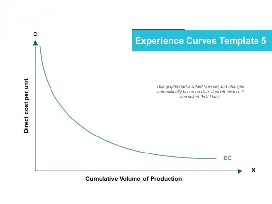 Experience Curves Template Planning Ppt PowerPoint Presentation File Sample