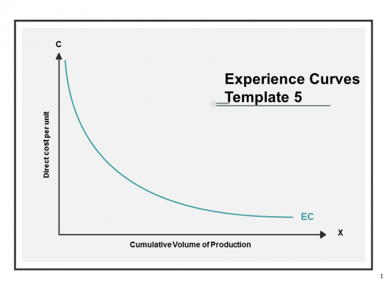 Experience Curves Template Planning Ppt Powerpoint Presentation Show Objects