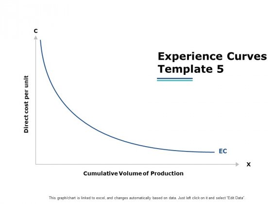 Experience Curves Template Ppt PowerPoint Presentation Infographics Styles