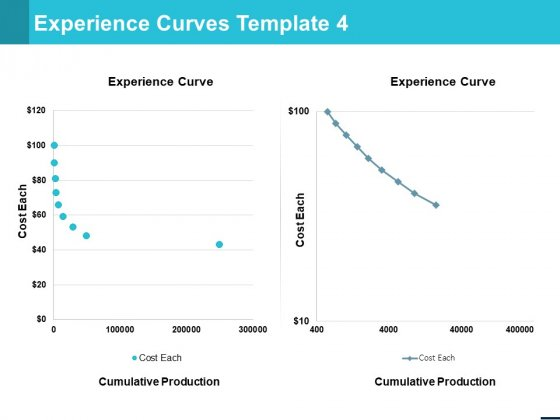 Experience Curves Template Strategy Ppt PowerPoint Presentation Template