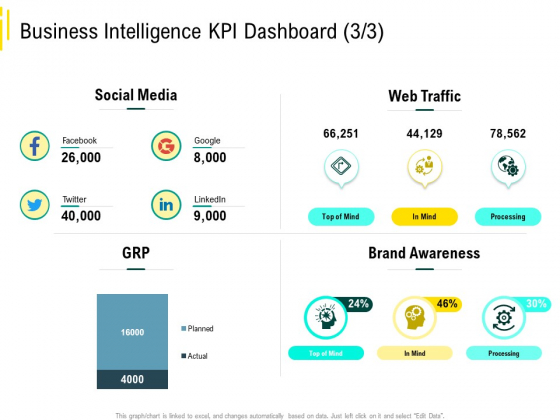 Expert Systems Business Intelligence KPI Dashboard Social Media Themes PDF