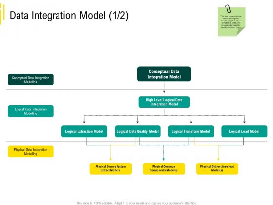 Expert Systems Data Integration Model Conceptual Data Graphics PDF