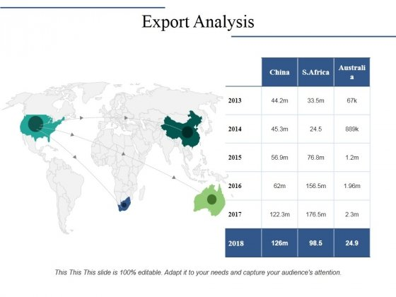 Export Analysis Ppt PowerPoint Presentation Ideas Visual Aids