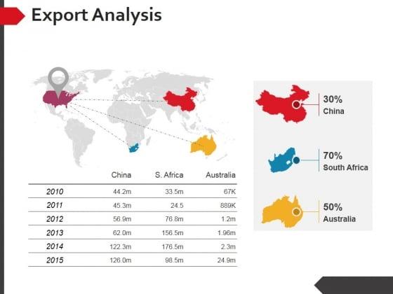 Export Analysis Ppt PowerPoint Presentation Summary Master Slide