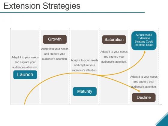 Extension Strategies Ppt PowerPoint Presentation Good