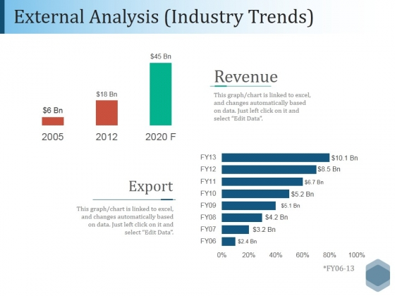 External Analysis Industry Trends Ppt PowerPoint Presentation File Outfit