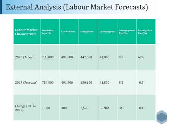 External Analysis Labour Market Forecasts Ppt PowerPoint Presentation Icon Guidelines