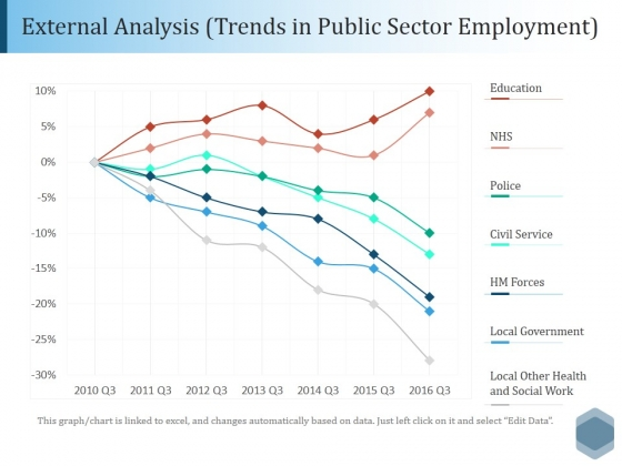 External Analysis Trends In Public Sector Employment Ppt PowerPoint Presentation File Outline