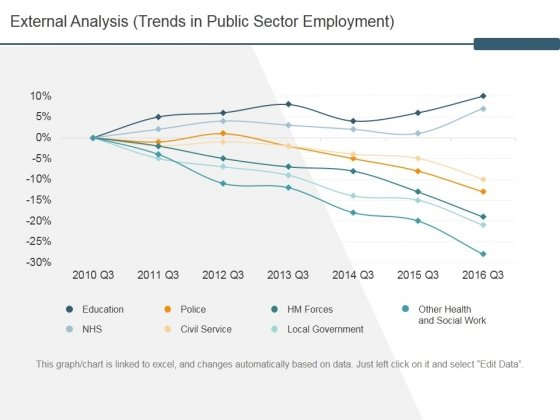 External Analysis Trends In Public Sector Employment Ppt PowerPoint Presentation Infographic Template Clipart Images