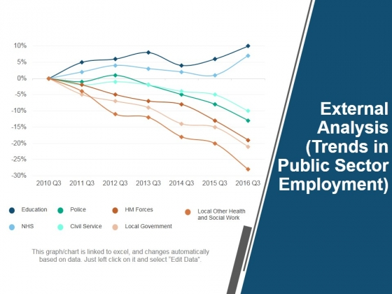 External Analysis Trends In Public Sector Employment Ppt PowerPoint Presentation Model Grid