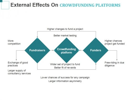 External Effects On Crowdfunding Platforms Ppt PowerPoint Presentation Summary Microsoft