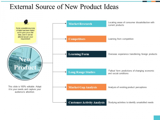 External Source Of New Product Ideas Ppt PowerPoint Presentation Slides Portrait