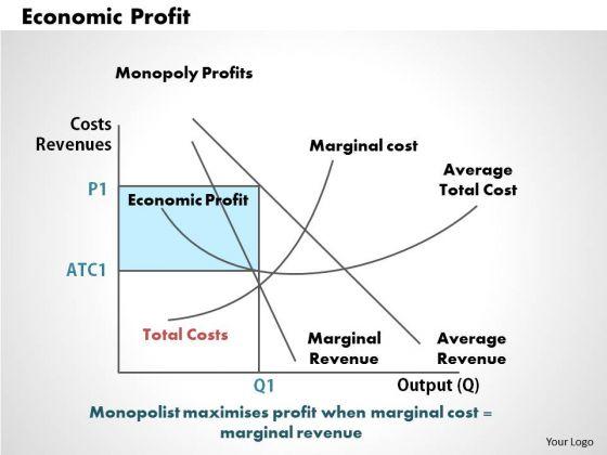 Economic Profit Business PowerPoint Presentation