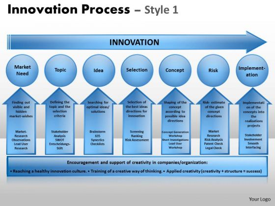 Editable Ppt Templates Innovation Process PowerPoint Templates