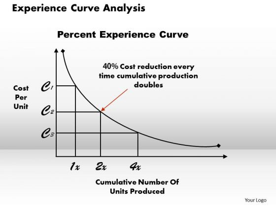 Experience Curve Analysis Business PowerPoint Presentation