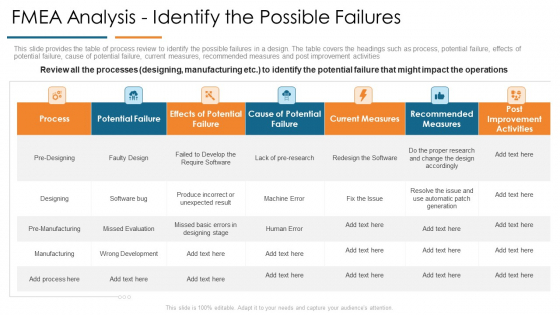 FMEA Analysis Identify The Possible Failures Develop Organizational Productivity By Enhancing Business Process Topics PDF