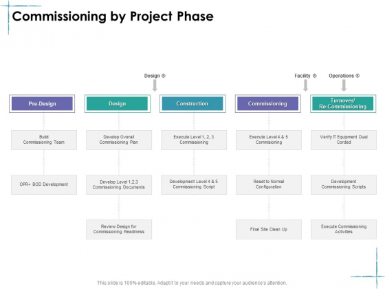 Facility Management Commissioning By Project Phase Ppt Ideas Slide Portrait PDF