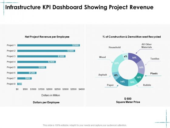Facility Management Infrastructure KPI Dashboard Showing Project Revenue Ppt Slides Example File PDF
