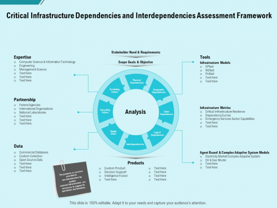 Facility Operations Contol Critical Infrastructure Dependencies And Interdependencies Assessment Framework Designs PDF