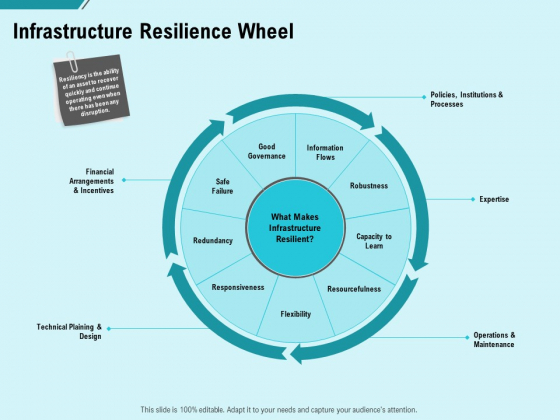 facility operations contol infrastructure resilience wheel ppt ideas graphics design pdf