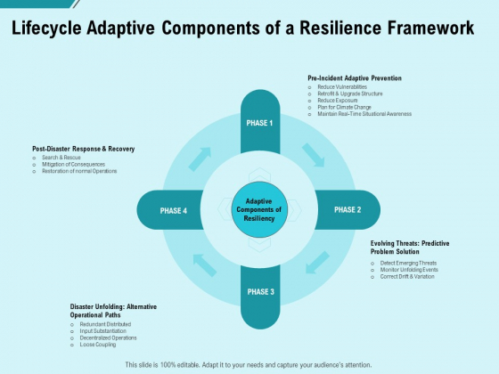 Facility Operations Contol Lifecycle Adaptive Components Of A Resilience Framework Rules PDF