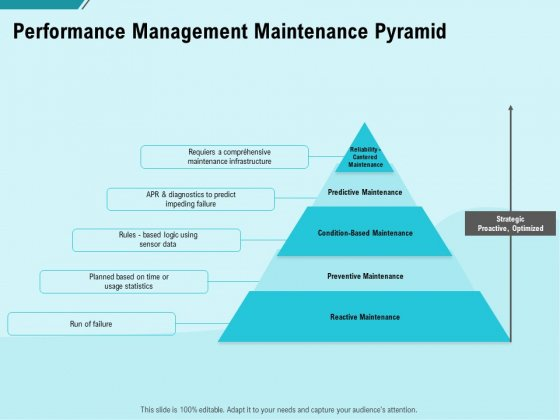 Facility Operations Contol Performance Management Maintenance Pyramid Template PDF