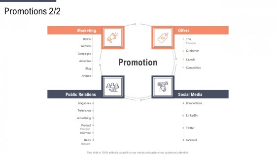 Factor Approaches For Potential Audience Targeting Promotions Customer Rules PDF