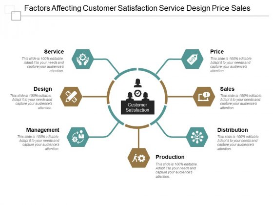 Factors Affecting Customer Satisfaction Service Design Price Sales Ppt PowerPoint Presentation Layouts Graphic Tips