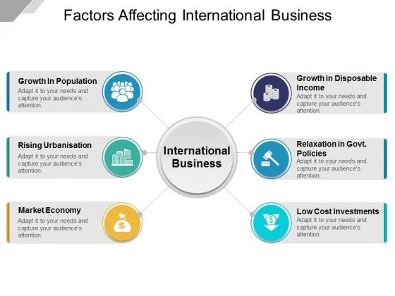 Factors Affecting International Business Ppt PowerPoint Presentation Topics