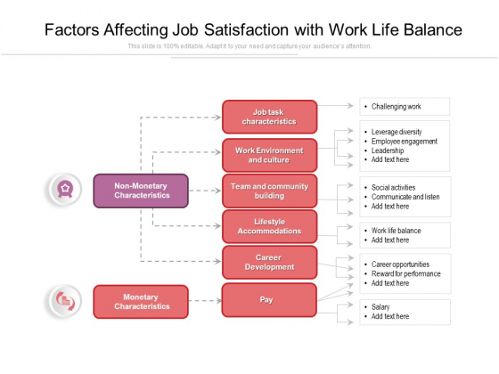 Factors Affecting Job Satisfaction With Work Life Balance Ppt PowerPoint Presentation Inspiration Example PDF