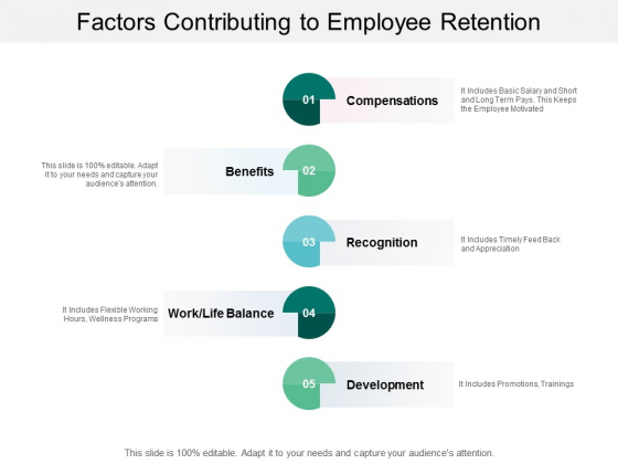 Factors Contributing To Employee Retention Ppt PowerPoint Presentation Pictures Visual Aids