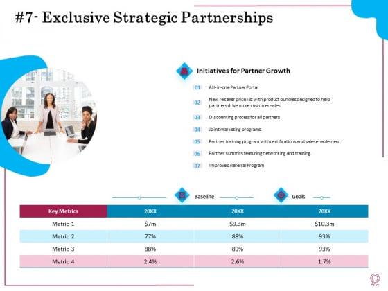 Factors Feasible Competitive Advancement Exclusive Strategic Partnerships Ppt File Outfit PDF